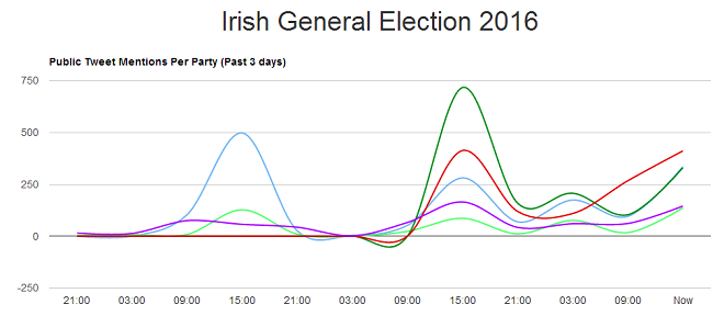 Irish GE 2016 datas