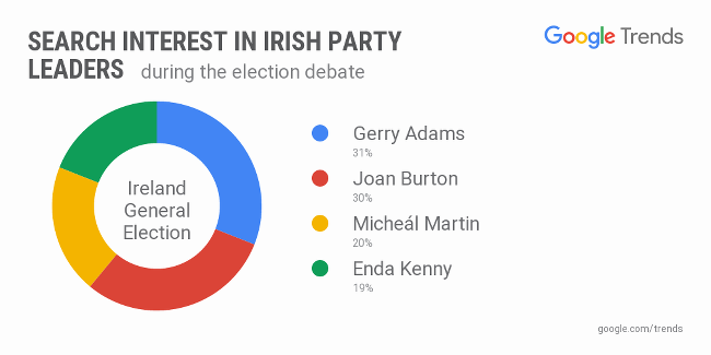 leaders' debate general election   Who won the Leaders' Debate?