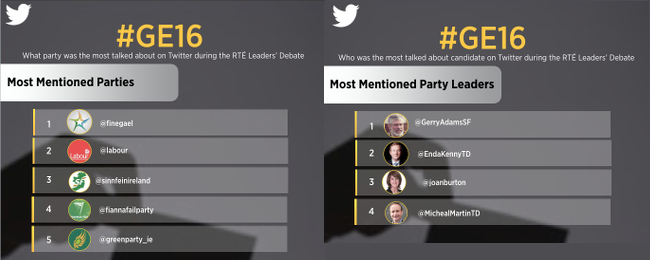 Who won the leaders' debate? Twitter findings