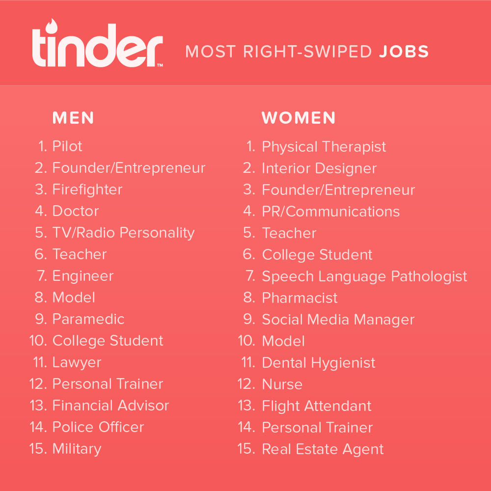 Tinder top professions right swipe