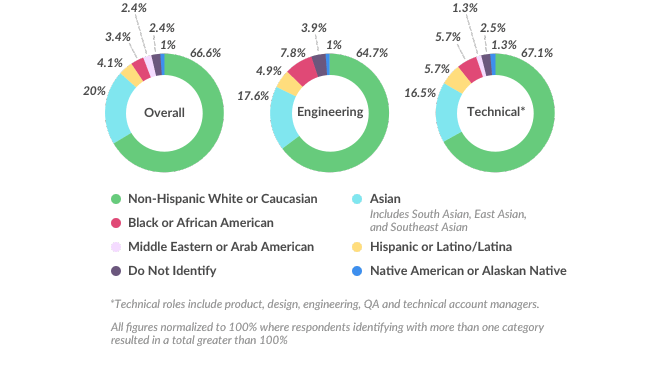 Slack diversity