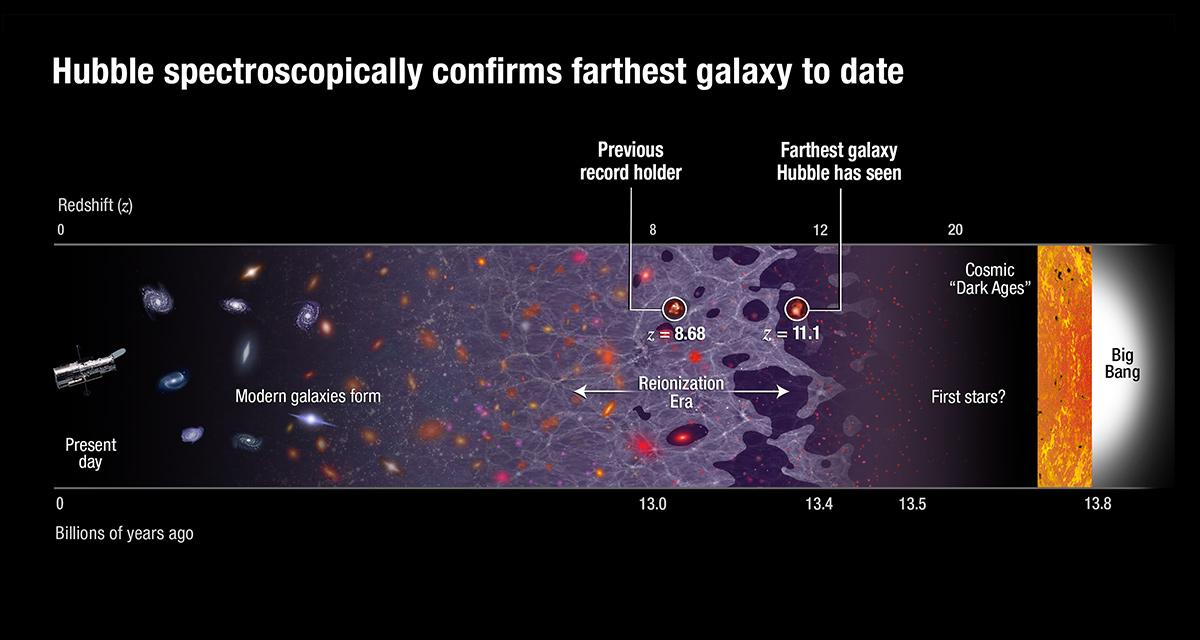 GN-z11 Hubble