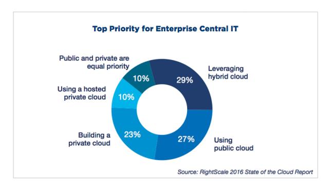 HC-hybrid-cloud-priority-enteprise-IT