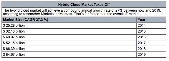 HC_Hybrid_Cloud_Scale_WSJ
