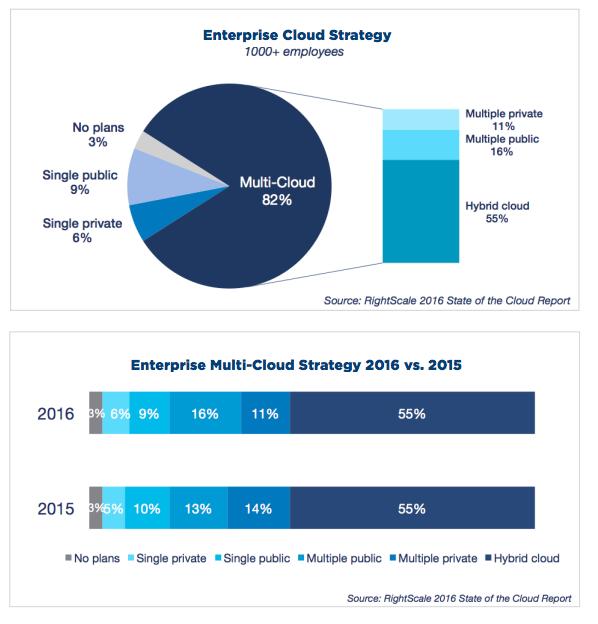 HC_enterprise_cloud_strategy