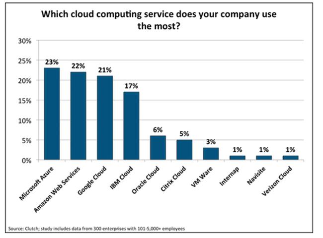 HC_hybrid_cloud_vendors