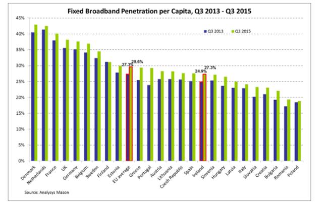 comreg-broadband-per-capita-q4-2015