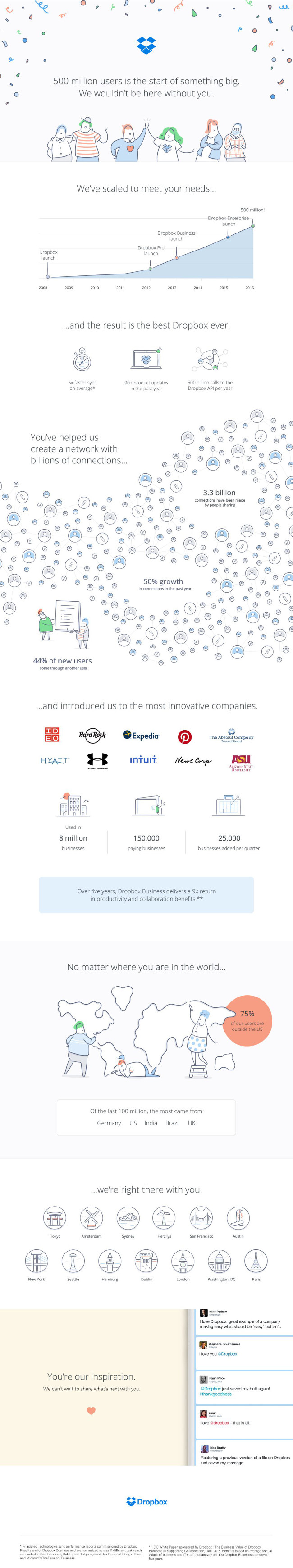 dropbox-500-million-infographic1
