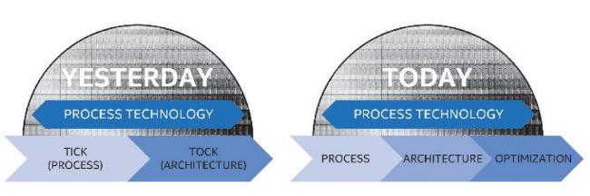 intel-process-architecture-optimisation