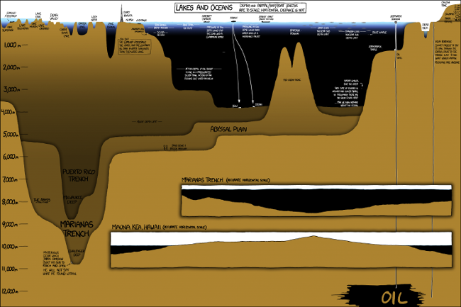 Lakes and oceans, relative depth