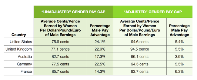 pay-gap-1-glassdoor