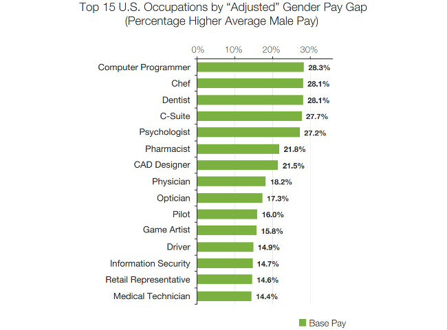 pay-gap-2-glassdoor