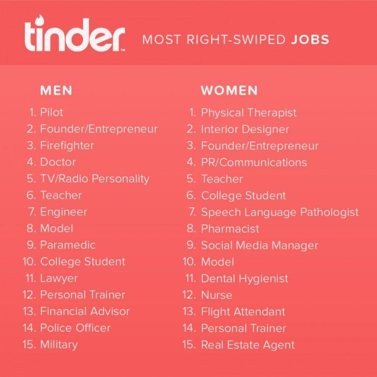 Tinder best jobs