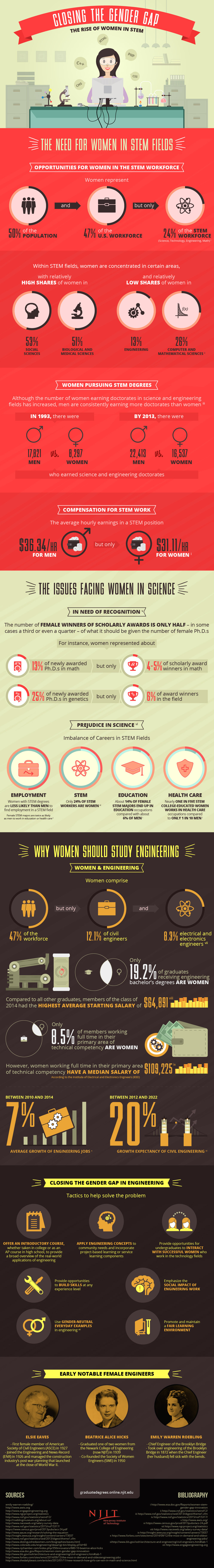 Engineering - Gender Gap