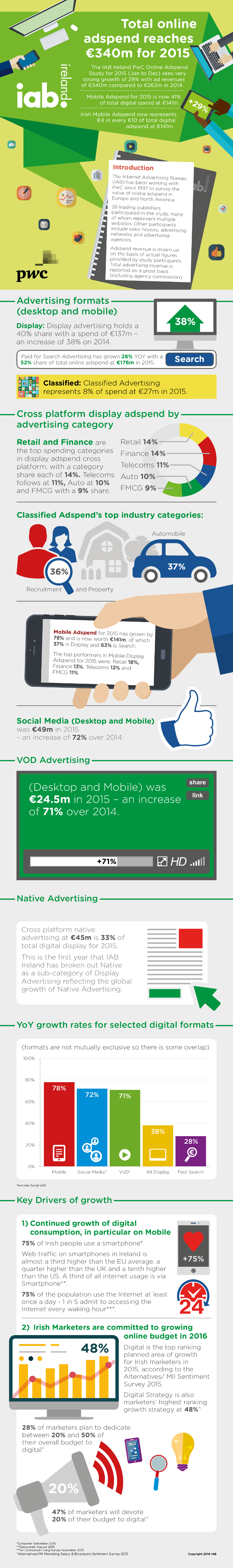 Ad_Spend_Ireland_2015_Infographic