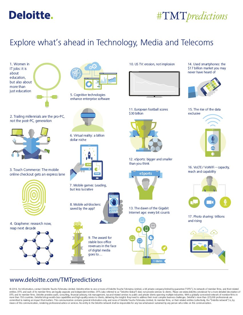 Deloitte tech predictions