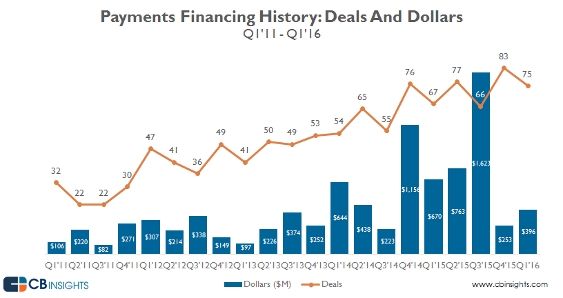 CB Insights payments investment data