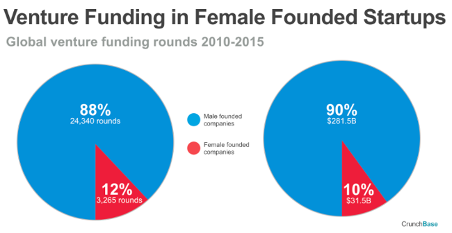 crunchbase_female_founders_data_1