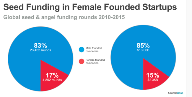crunchbase_female_founders_data_2