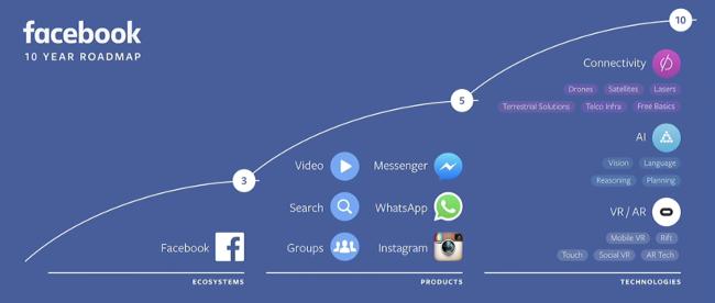 facebook-product-roadmap