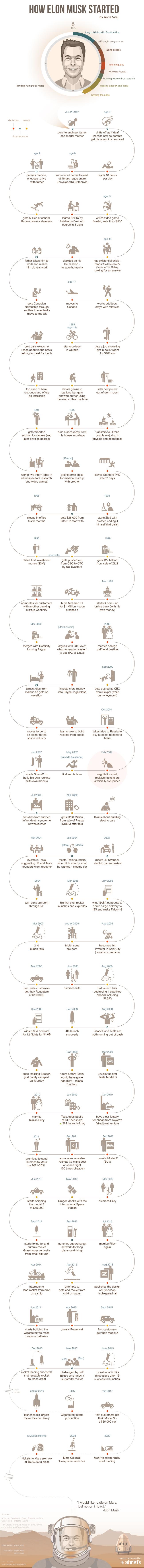 elon musk tesla spacex infographic