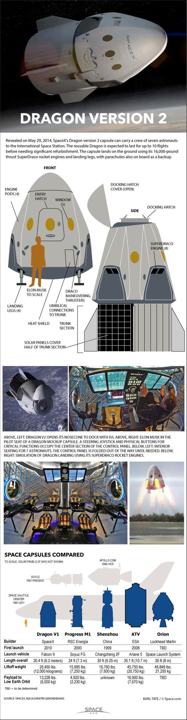 Dragon 2 Mars SpaceX