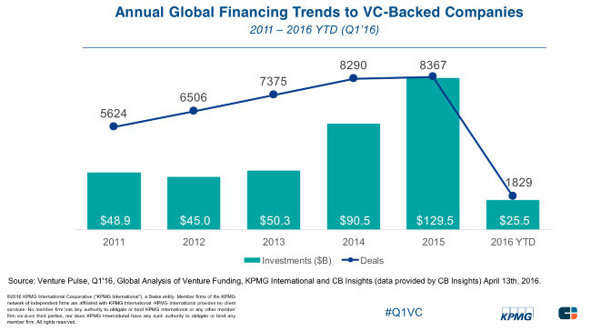 venture-capital-Q1-2016-CB-KPMG