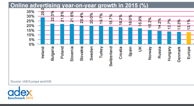 AdEx_European_digital_marketing_growth_2015