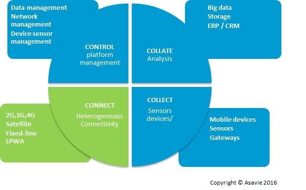 Asavie IoT ecosystem