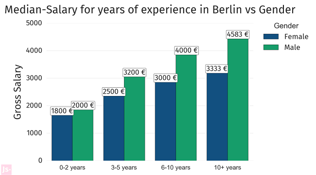 Gender pay gap Berlin