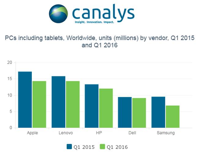 PC_sales_q1_2016_canalys