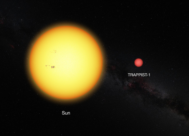 Earth 2.0 This picture shows the Sun and the ultracool dwarf star TRAPPIST-1 to scale. The faint star has only 11pc of the diameter of the Sun and is much redder in colour, via ESO