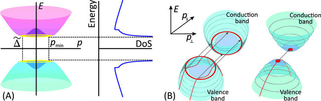 """(A) Electron spectrum E(p) in graphene bilayer under transverse electric field and the energy dependence of its DoS. The """"Mexican hat"""" feature in the dispersion law leads to the square-root singularities in the DoS near the band edges. Panel (B) highlights with red the electron states involved in the interband tunneling at small band overlap in graphene bilayer (left) and in a semiconductor with parabolic bands (right). The phase space for tunneling in graphene bilayer represents a ring, while in a parabolic-band semiconductor it is a point. Dashed lines indicate the tunneling transitions, red lines indicate the trajectories of the tunneling electrons in the valence band."""