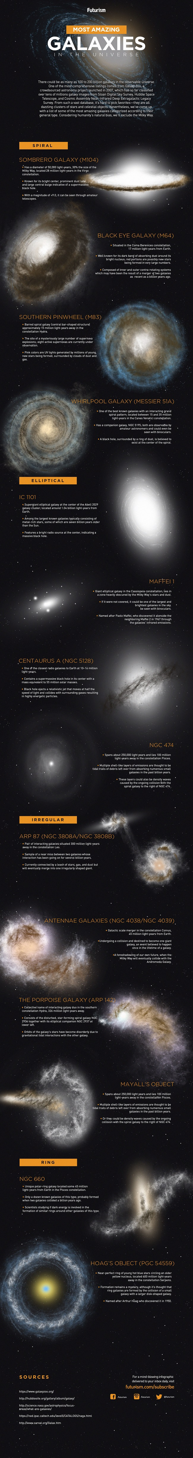 Galaxies infographic