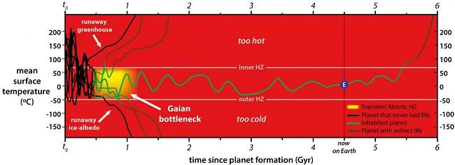 Gaian bottleneck