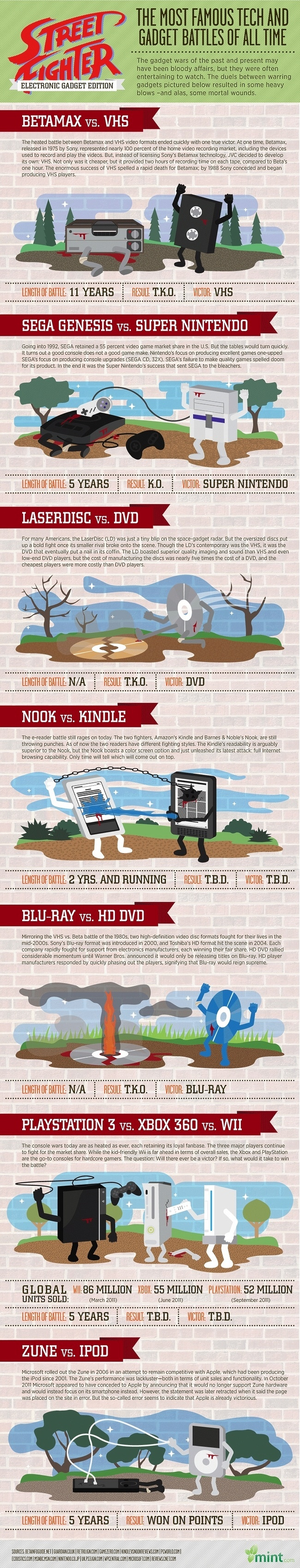 The-Most-Famous-Tech-And-Gadgets-Battle-Of-All-Time