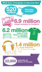 Three data usage infographic 2
