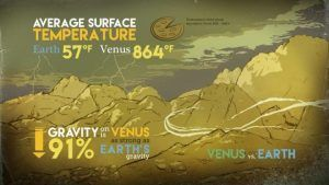 Venus and Earth are similar sizes and have similar gravity, but Venus is bone dry and more than 10 times as hot as our home planet, via NASA/Conceptual Image Lab.