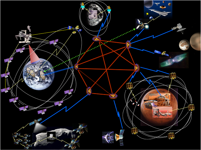 The basics behind how a DTN service will work in space