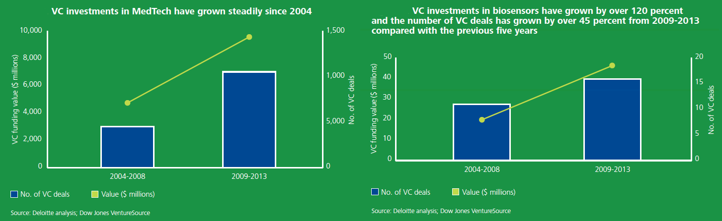 Investment figures in medtech companies and sensors, via Deloitte