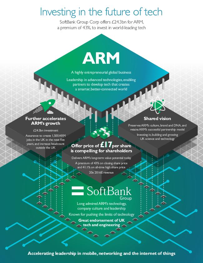 ARM_infographic