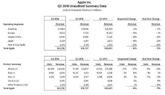 Apple_Q3_2016_numbers