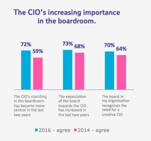 BT CIO Report 2016