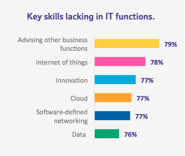 BT CIO Report 2016