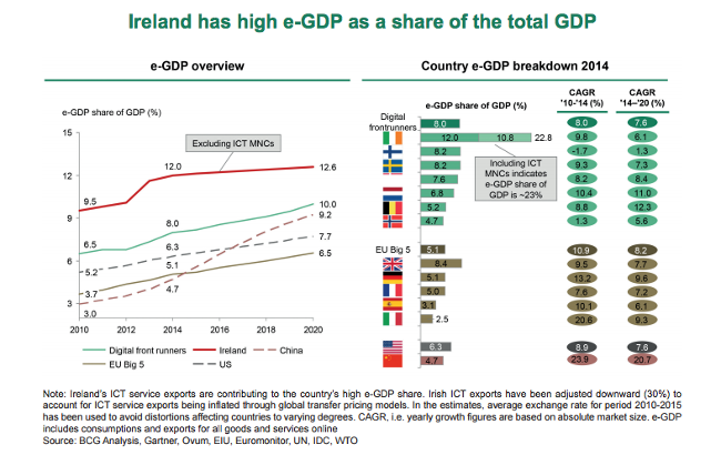 Boston_Consulting_Group_Ireland_EU_Digital_Single_Market