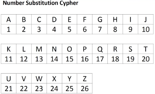 Maths: number substitution chart