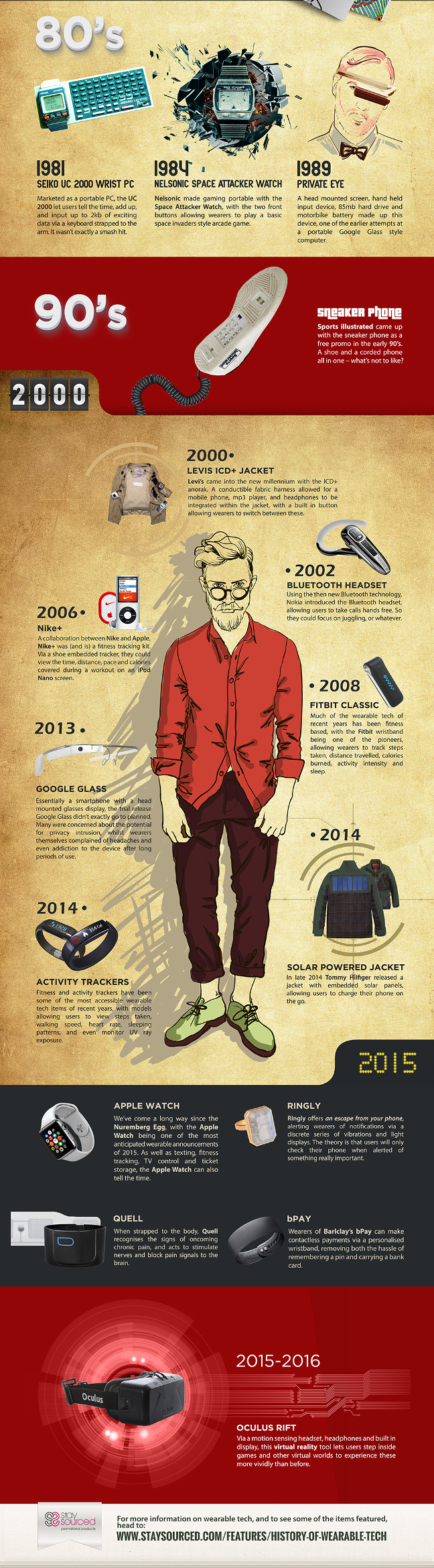 The History Of Wearables Tech copy