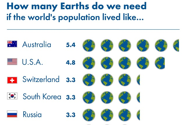 How many planets Global Footprint Network