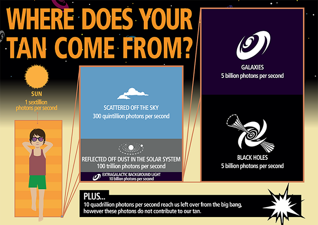 Suntan infographic