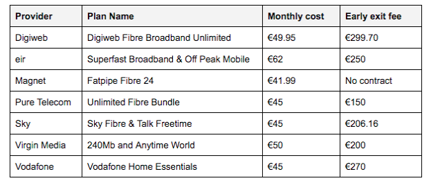 "Early termination charge table based on broadband providers non-discounted basic entry level home broadband and home phone bundle. Comparison is based on a customer leaving the broadband provider with six months left on their contract. Magnet broadband bundle listed is a ""no contract"" package."